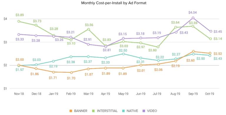 Ежемесячная цена за установку в зависимости от формата рекламы