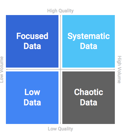 Types of data: focused data, systematic data, low data and chaotic data