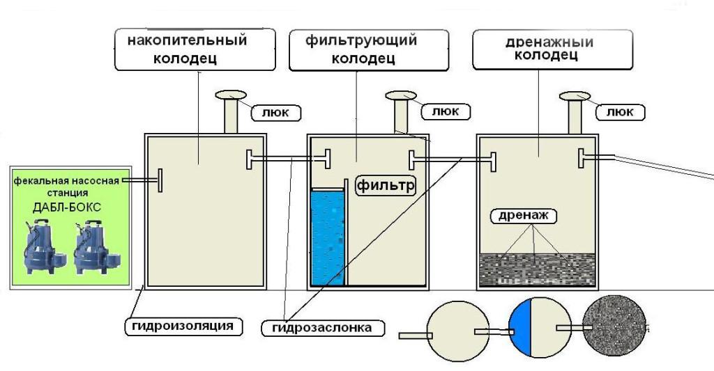 Принцип работы системы с химической очисткой: