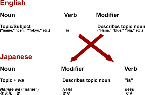 Illustration of English versus Japanese word order, showing that in English a noun is followed by a verb and then a modifier, but in Japanese a noun plus the topic particle wa is followed by a modifier and then a verb.