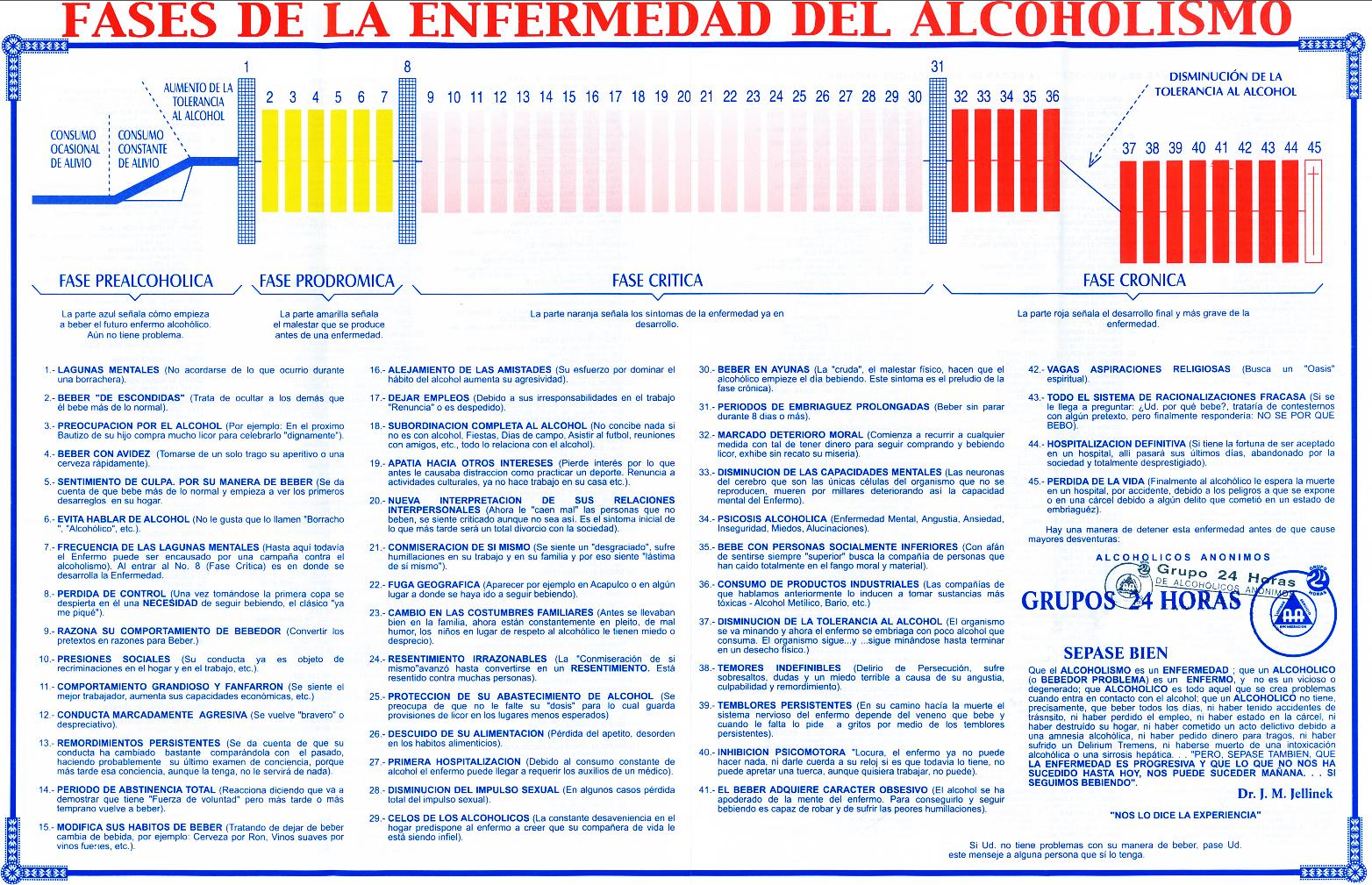 La codificación del alcoholismo la práctica privada