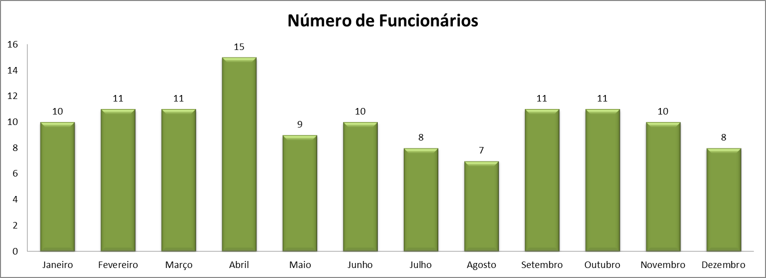 gráfico do número de funcionários