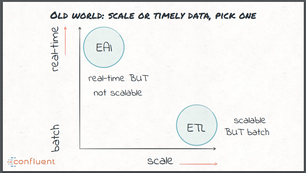 Is Batch ETL Dead, and is Apache Kafka the Future of Data Processing?