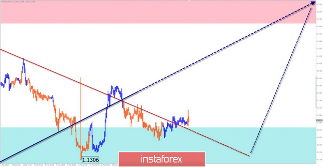 InstaForex Analytics: Simplified wave analysis. Overview of EUR / CHF for February 19