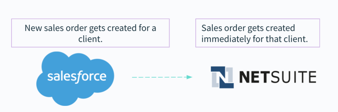 A workflow where once a new sales order gets created in Salesforce, a corresponding order gets created in NetSuite