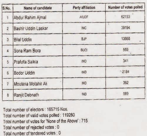 jamunamukh assam assembly by election 2014 result image