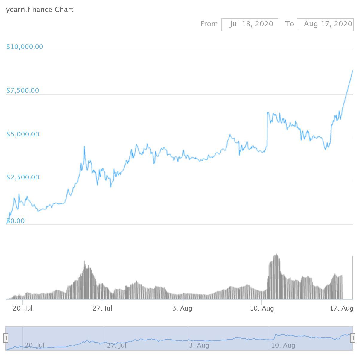 Yearn.finance (YFI tokens 34% Gain)