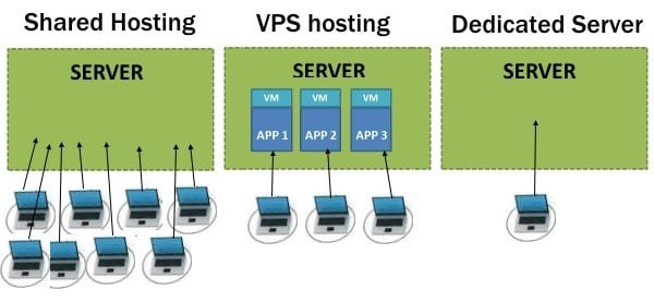 how does website hosting network look like, shared hosting, vps hosting, dedicated server