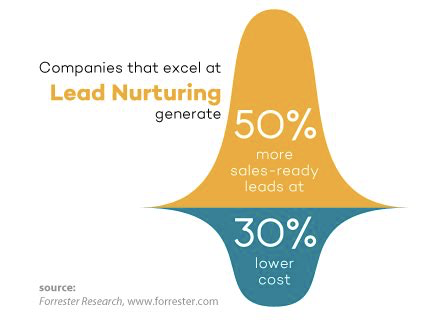 companies that excel at lead nurturing