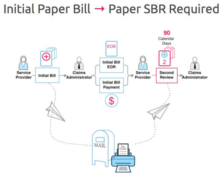 For an Initial Paper Bill, Paper SBR Required