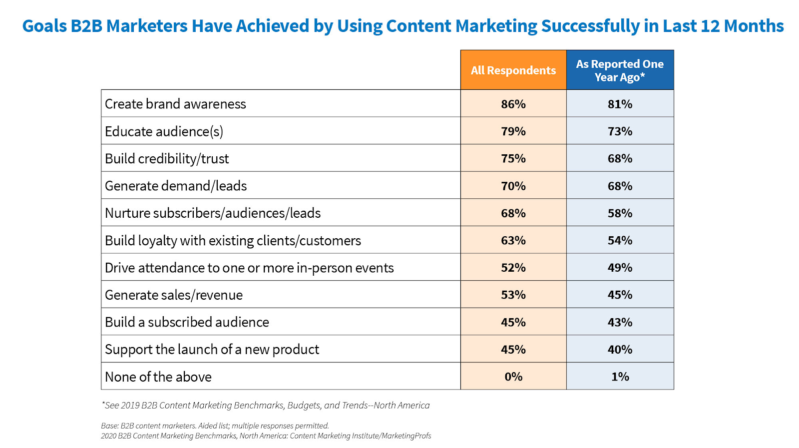 Goals B2B marketers have achieved by using content marketing successfully in the past year