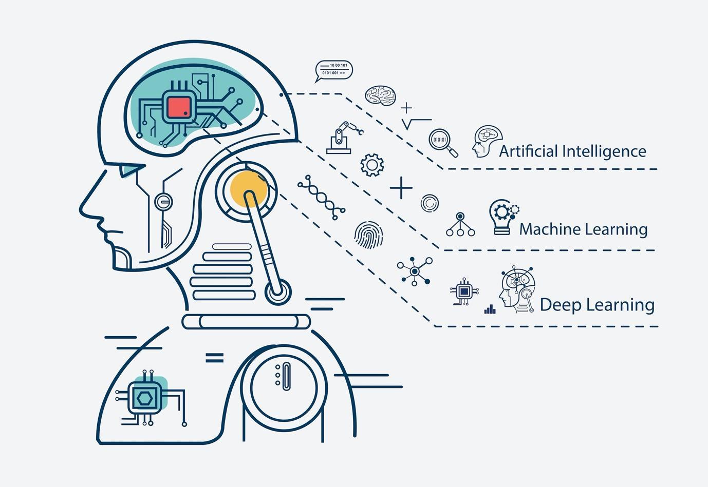 Machine Learning vs Deep Learning vs AI