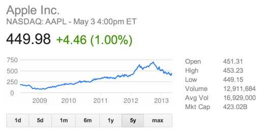 Apple stock history