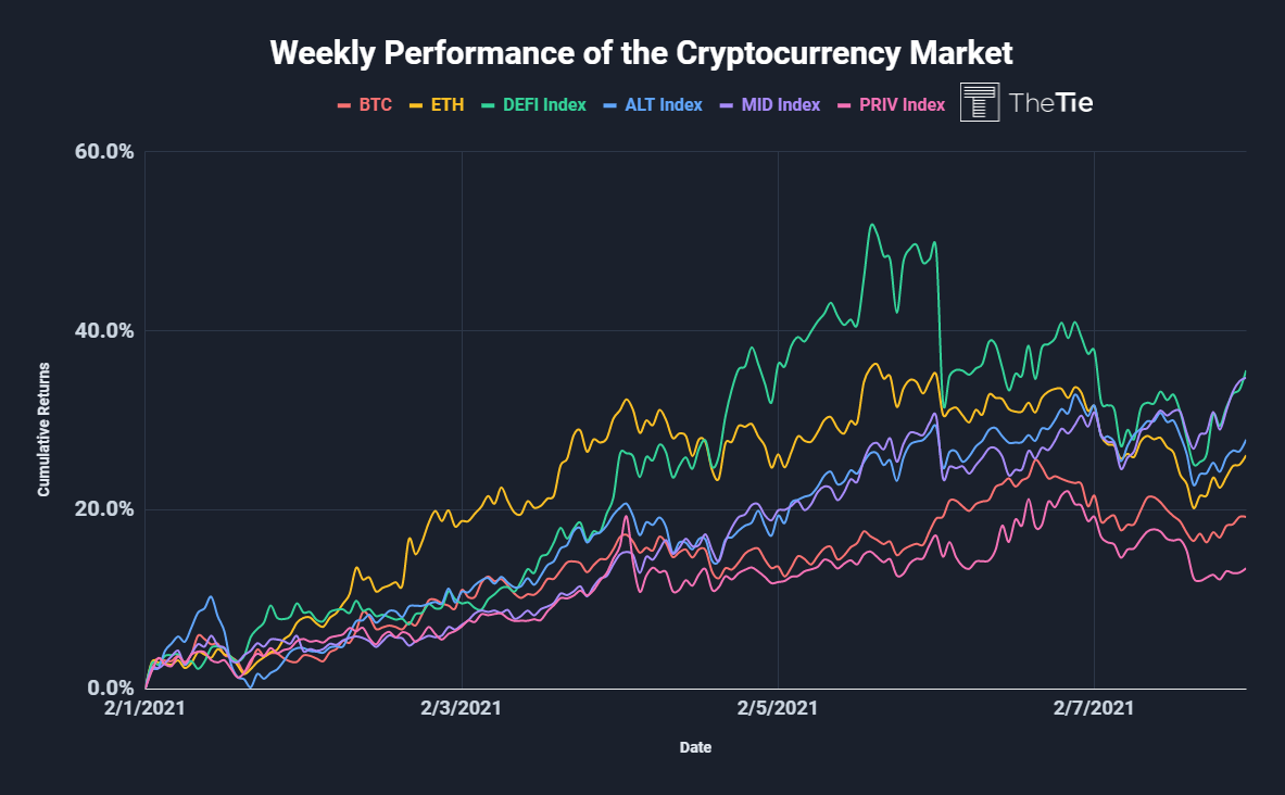 Weekly Performance of the Cryptocurrency Market
