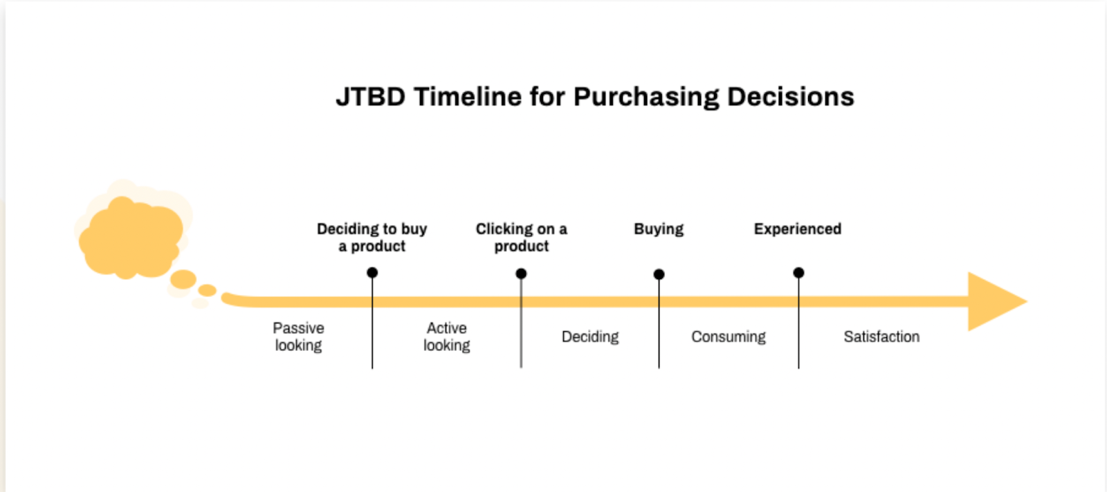 guided selling and purchasing decisions journey