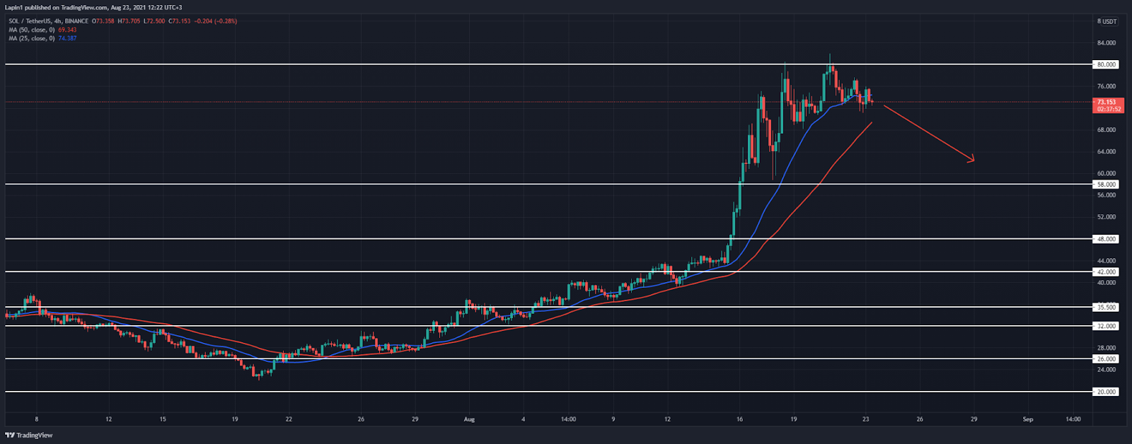 Solana Price Analysis: SOL slowly starts to retrace from $80, set to retest previous all-time high?