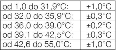 tabela dokładności 2
