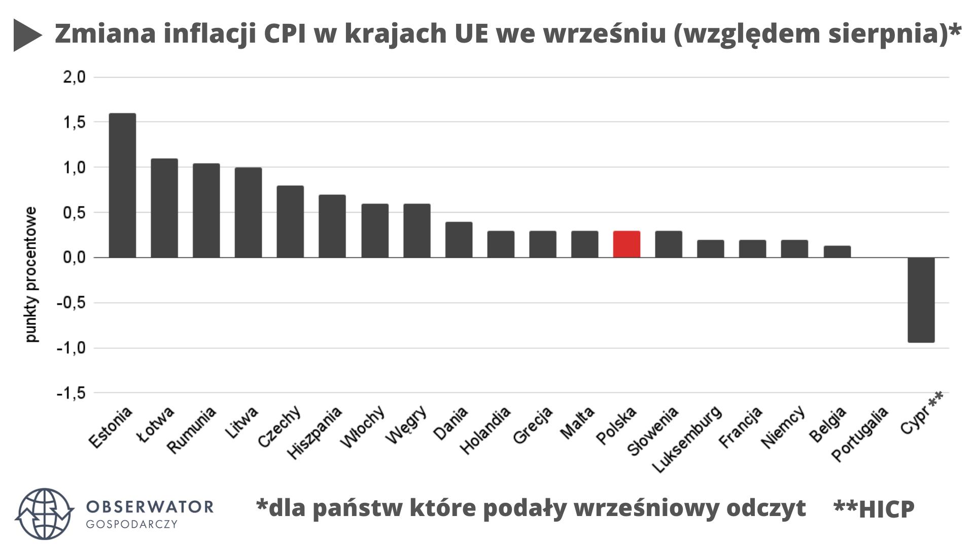 Zmiana inflacji we wrześniu 2021 UE