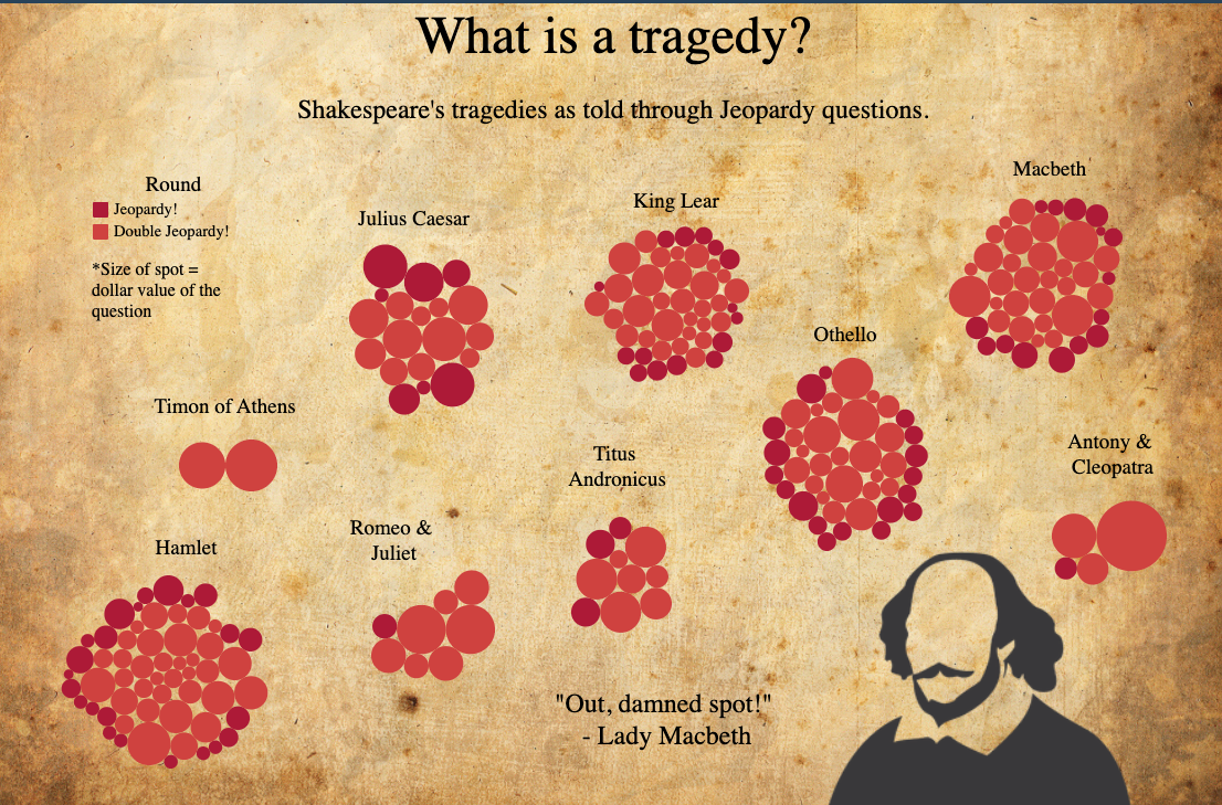 What is a tragedy? - Shakespeare's Tragedies as Told Through Jeopardy Questions.