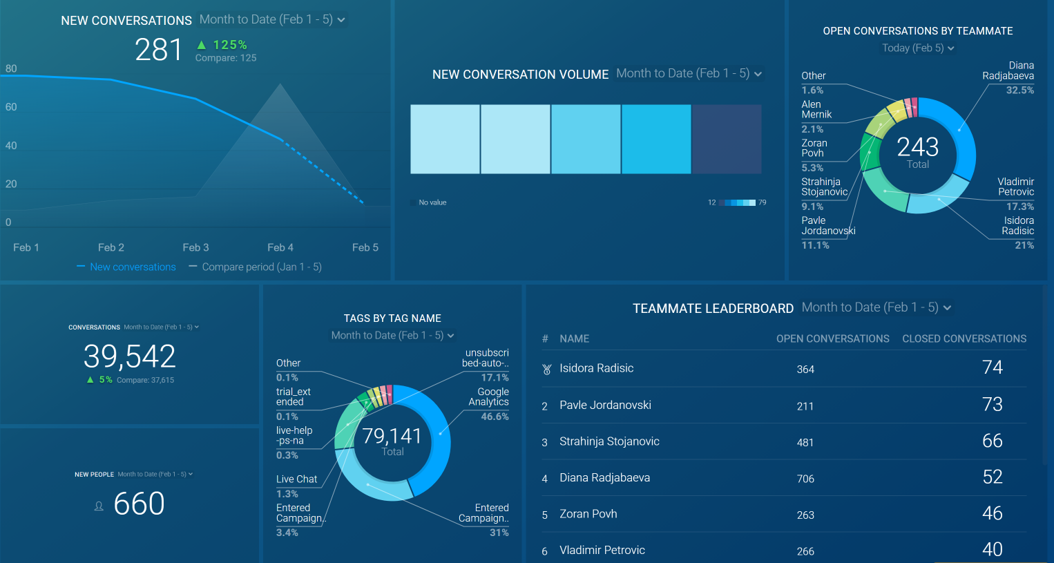 Intercom Customer Support Overview Dashboard Template