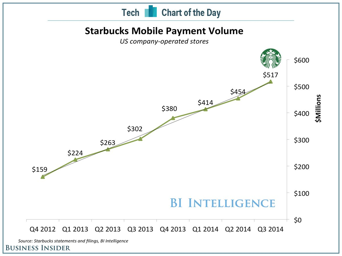 bii-sai-cotd-starbucks-mobile-payment-volume-3.png