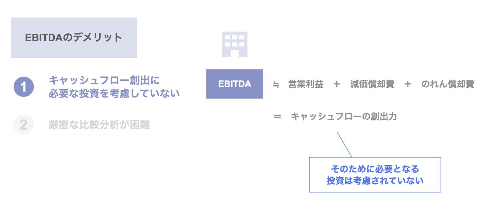 EBITDAのデメリット① キャッシュフロー創出に必要な投資を考慮していない