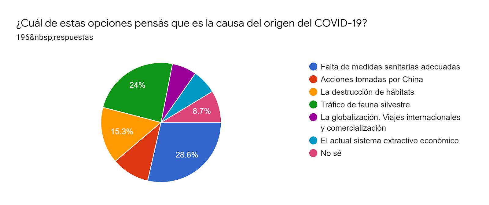 Gráfico de las respuestas de Formularios. Título de la pregunta: ¿Cuál de estas opciones pensás que es la causa del origen del COVID-19?. Número de respuestas: 196respuestas.