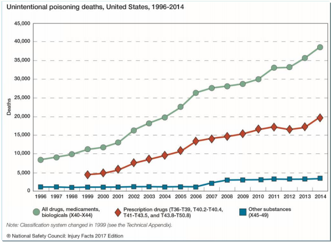A line graph showing unintentional poisoning deaths.