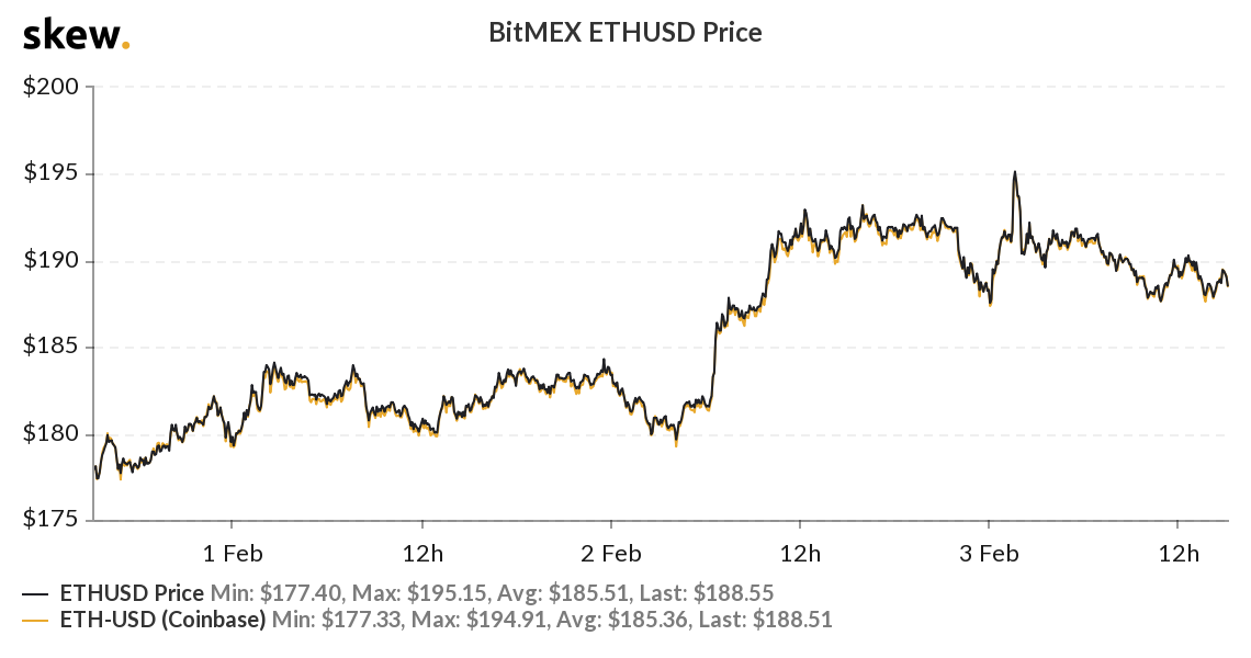 Graph showing Ethereum's price from February 2019 to February 2020