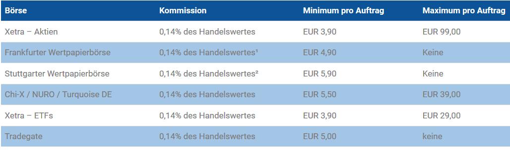Aktien Handelskonditionen bei Banx Broker