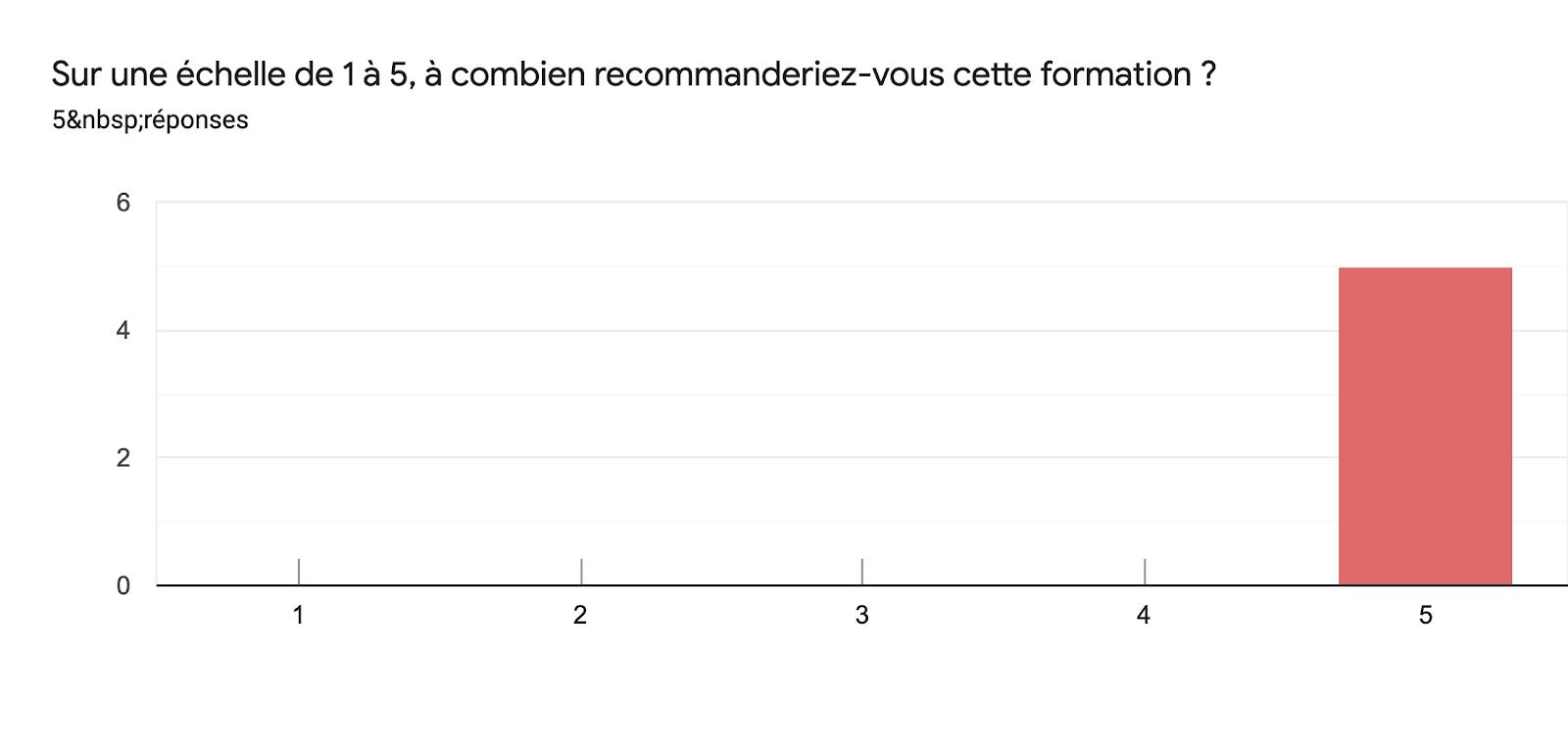 Tableau des réponses au formulaire Forms. Titre de la question: Sur une échelle de 1 à 5, à combien recommanderiez-vous cette formation?. Nombre de réponses: 5réponses.