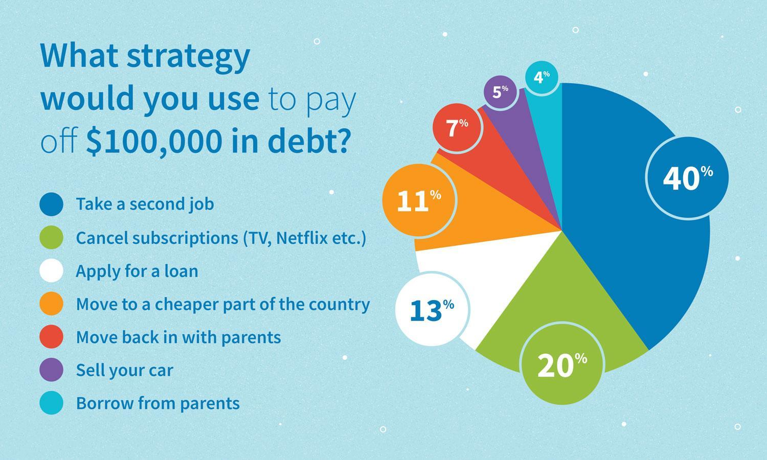 Survey results: what strategy would you use to pay off $100,000 in debt?