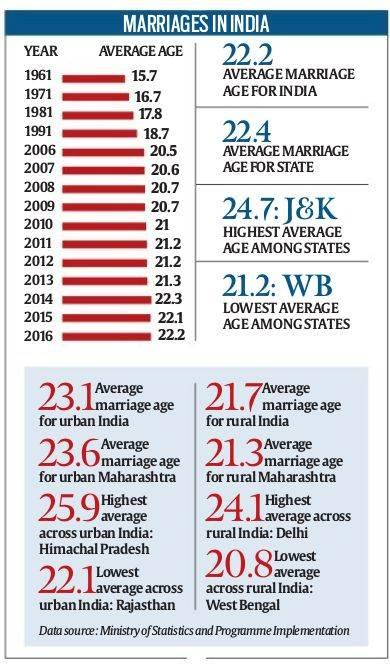 Image result for age and marriage statistics india