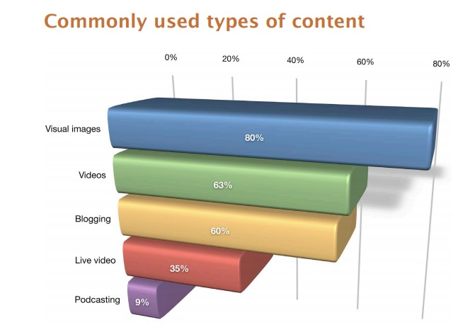 Chart showing the types of visual content used