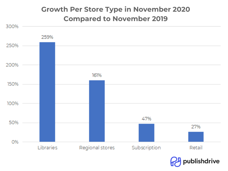 publishdrive_digital_store_type_growth_november_2020