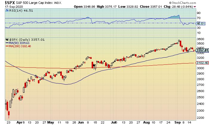 stock market update S&P 500
