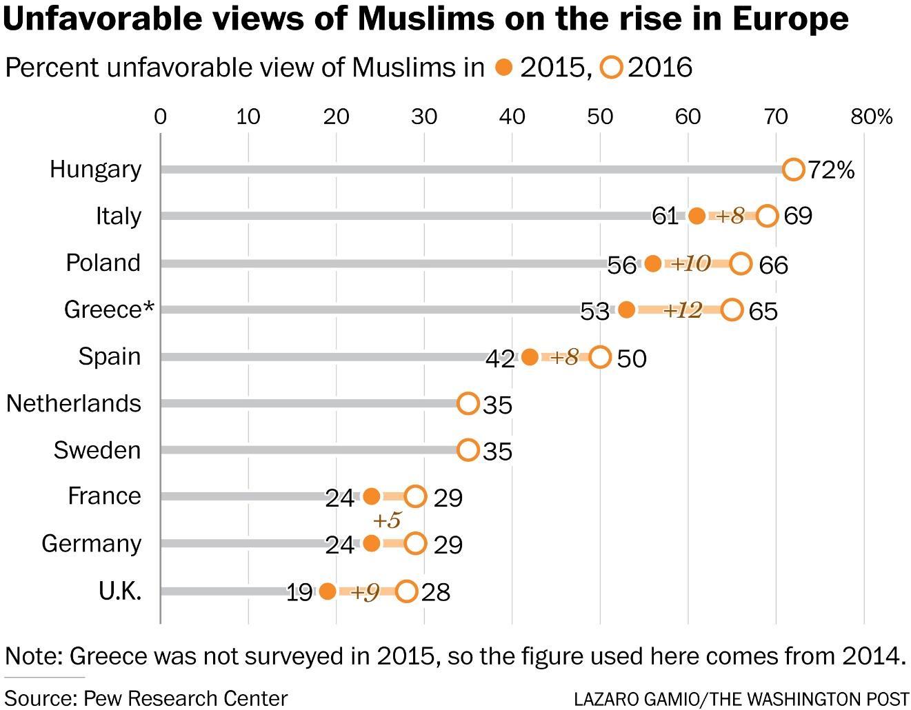 https://img.washingtonpost.com/blogs/worldviews/files/2016/07/2300europemuslims-11.jpg