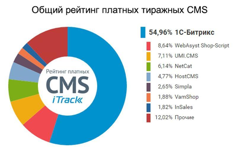 reyting-CMS.jpg