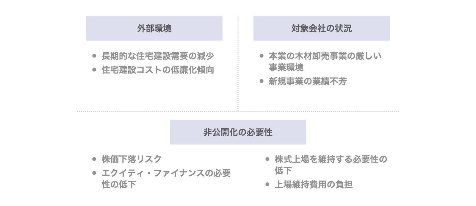 事例2. 名古屋木材のデットMBO(岡崎信金)の背景・目的