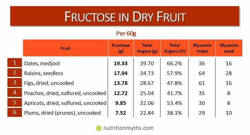 sugar in dry fruits