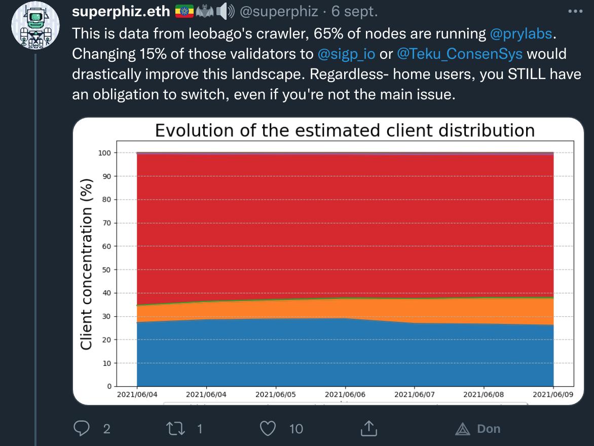 Remarque de Superphiz concernant la distribution des nœuds sur Ethereum 2