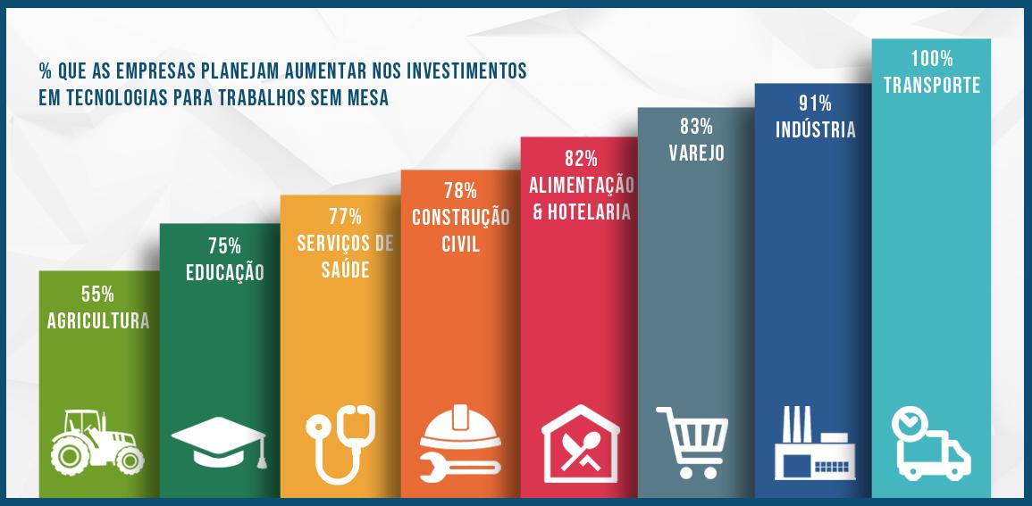 previsão de investimento em tecnologias para trabalhadores sem mesa (deskless workforce)