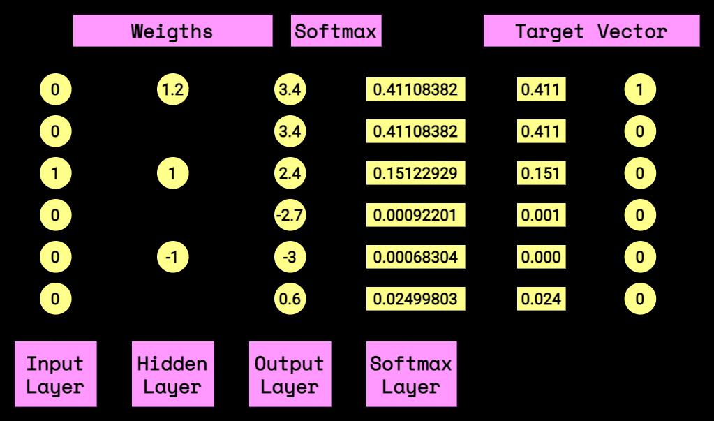 diagrama com exemplo de rede neural usando função softmax