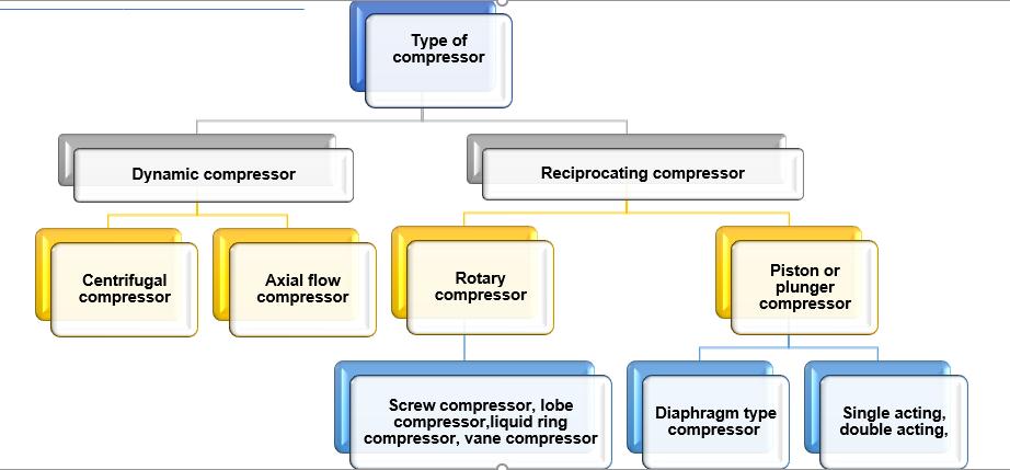 general compressor