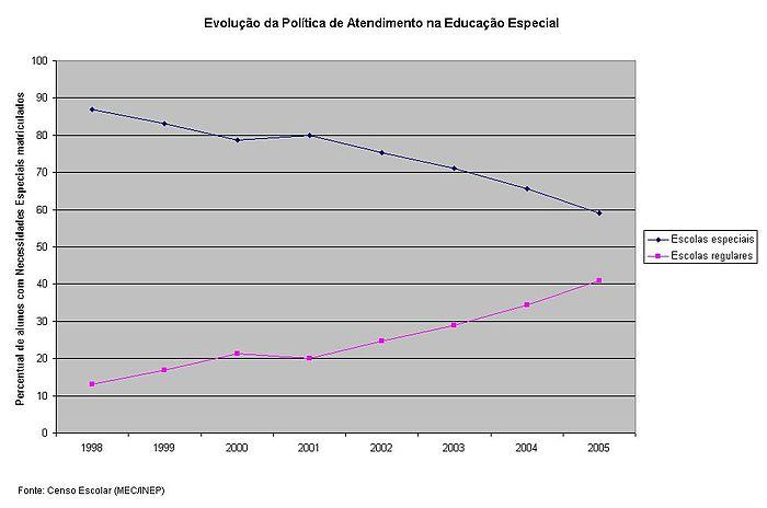 Evolução da Política de Atendimento na Educação Especial.JPG