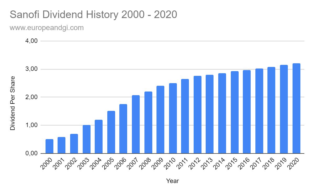 Sanofi Dividend History 2000 - 2020