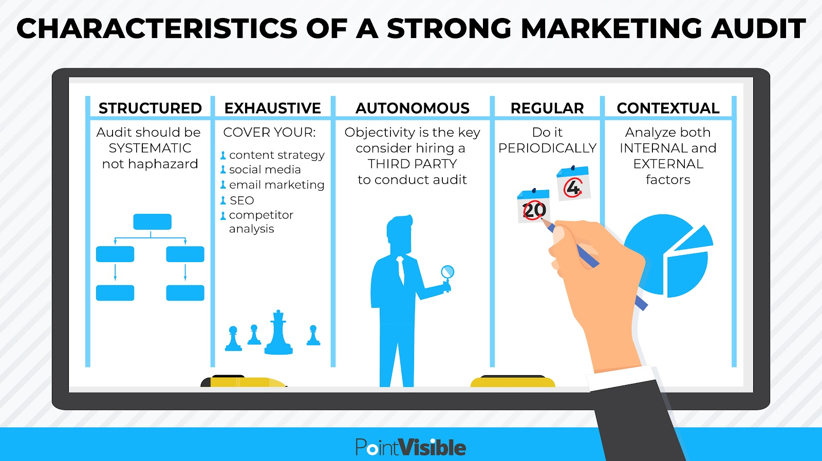 characteristics of strong marketing audit