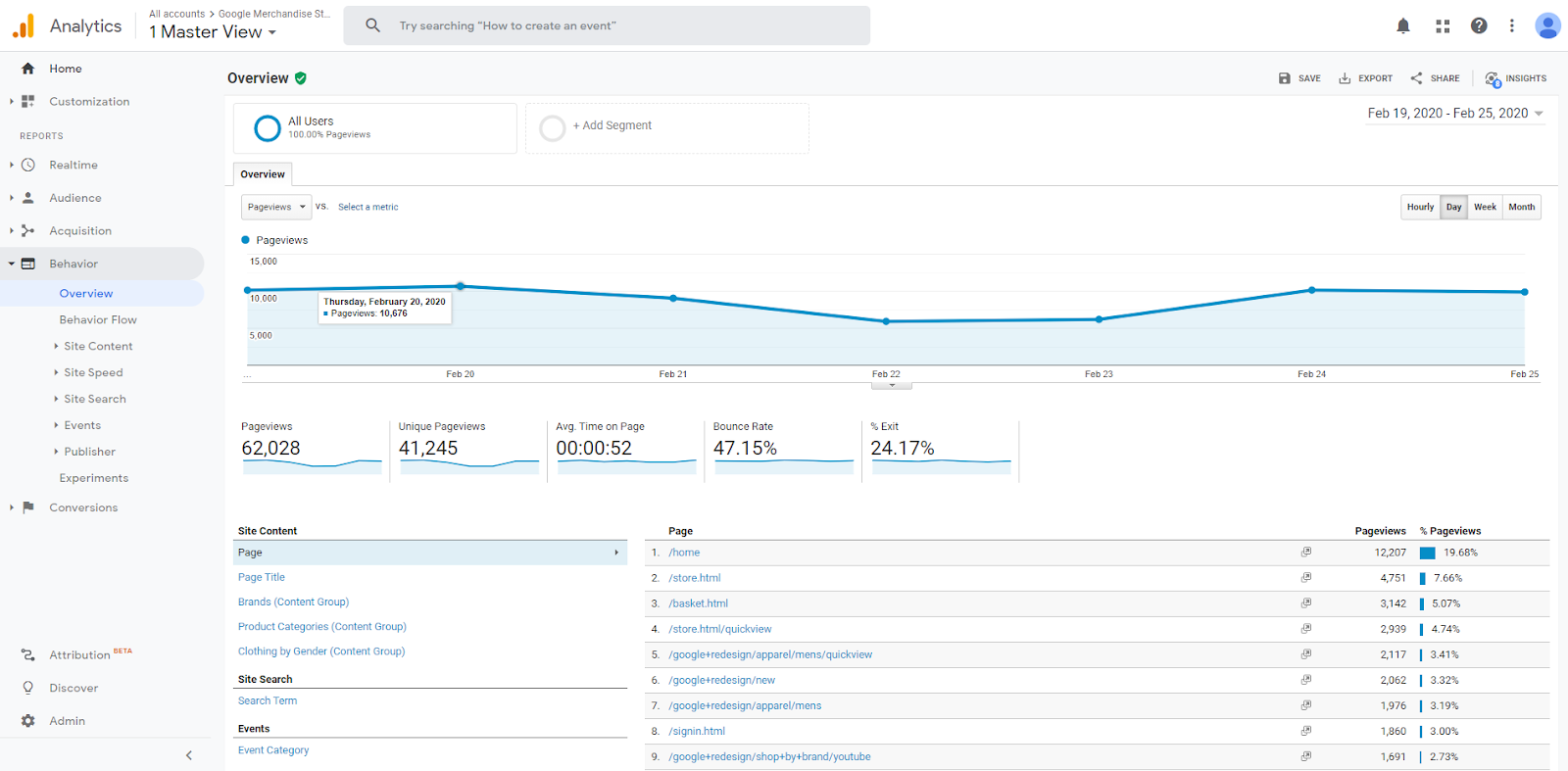 Google Analytics Behaviour Report overview.