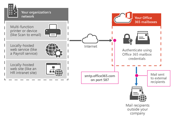 Shows how a multifunction printer connects to Office 365 using SMTP client submission. The connection endpoint is smtp.office365.com on port 587, and the printer uses Office 365 mailbox credentials to send email to internal and external recipients.