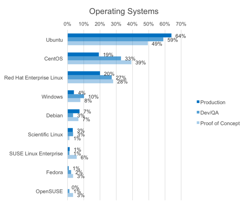 OpenStack and Cloud Trends—Hypervisors, NFV, Orchestration